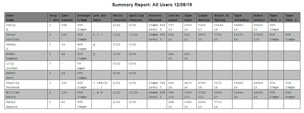 Teacher admin summary report v2